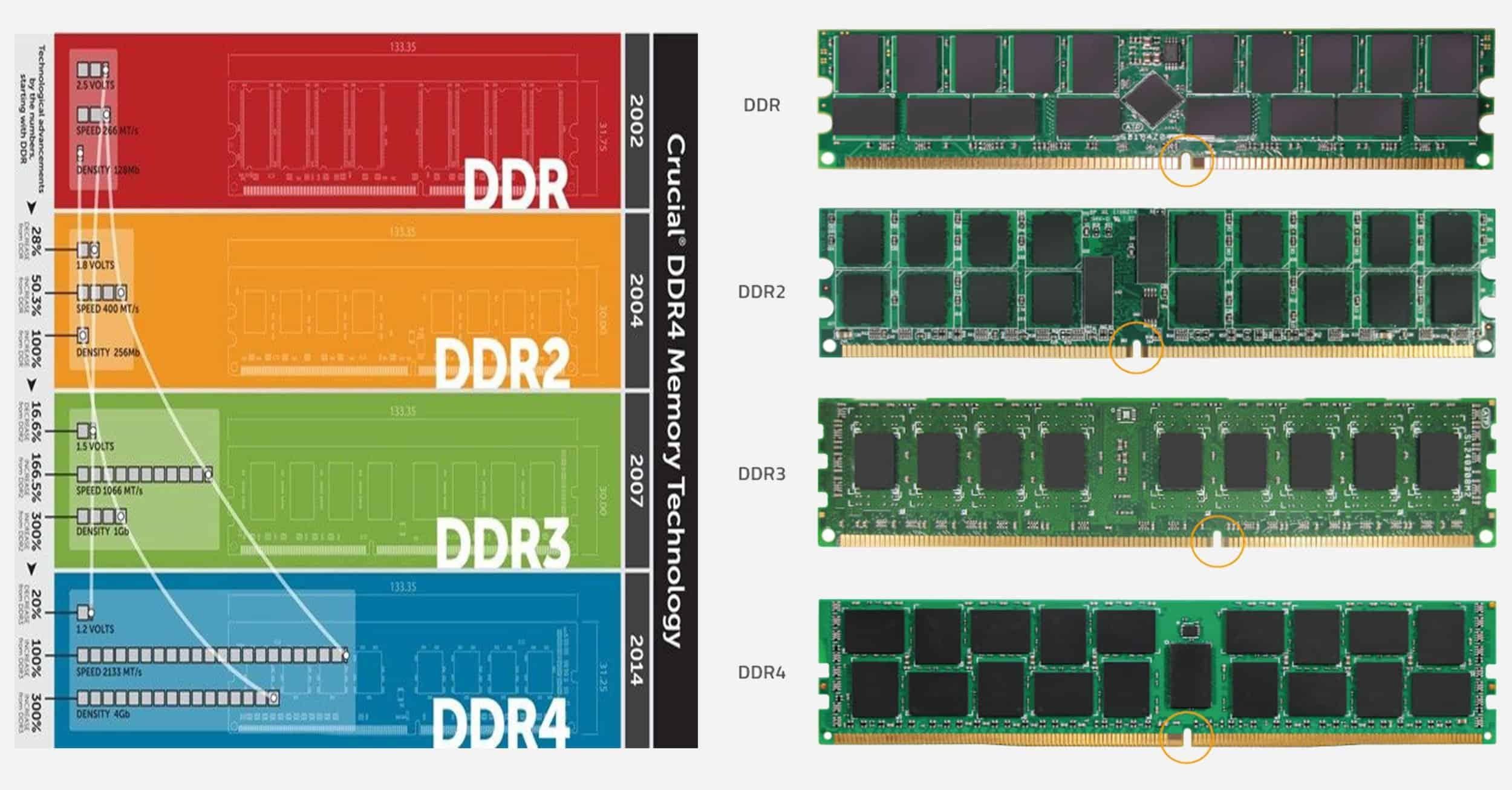 الفرق بين كل نوع من الـ DDR واختلاف المداخل