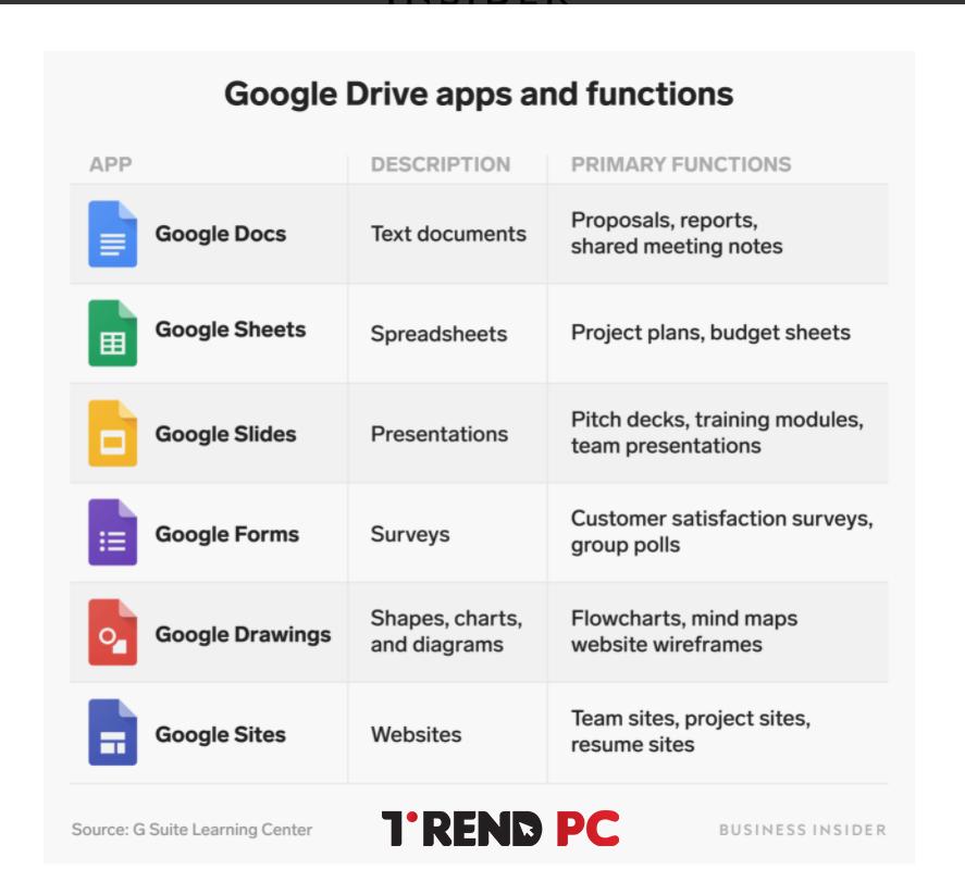 تطبيقات Google Drive